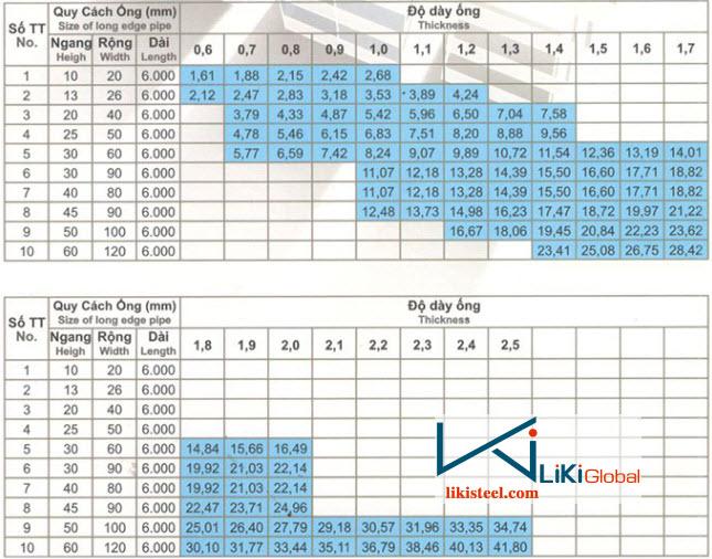 Bảng quy cách trọng lượng thép hộp chữ nhật mạ kẽm Ánh Hòa