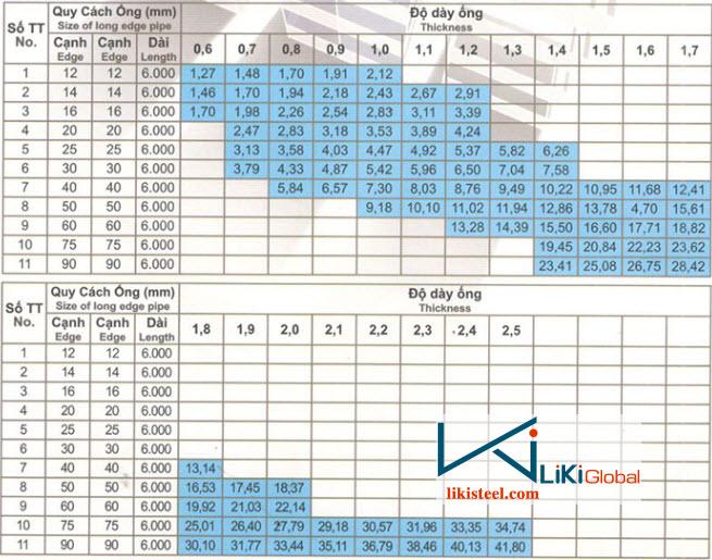 Bảng tra trọng lượng thép hộp vuông Ánh Hòa